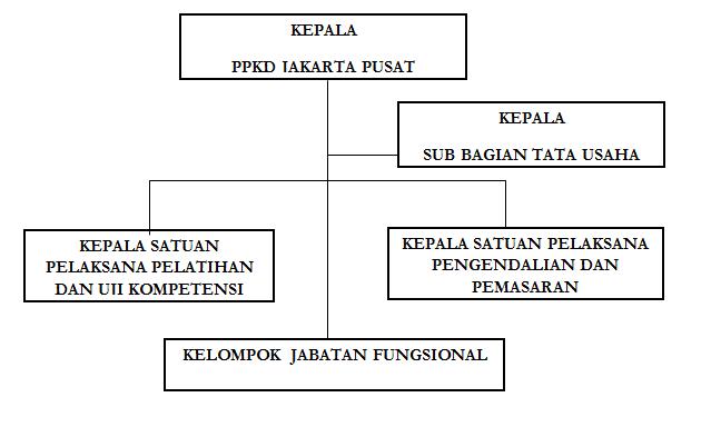 strukturorg